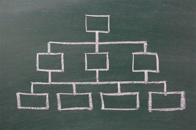 実は大規模の組織でもしっかり対応できる5種類の権限